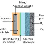 schematic-of-a-mixed-aqueous-aprotic-type-li-air-battery-design