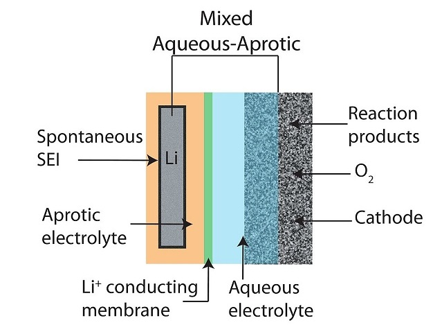 schematic-of-a-mixed-aqueous-aprotic-type-li-air-battery-design
