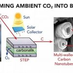solar thermal electrochemical process