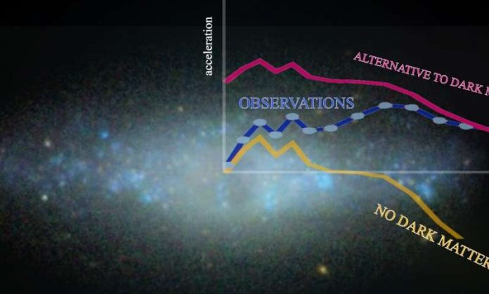 Scientists find new evidence supporting the existence of dark matter