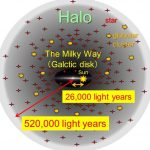 Scientists discover the outermost edge of the Milky Way galaxy